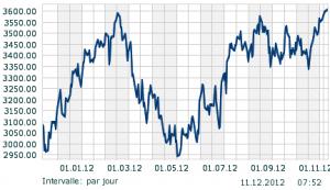 le CAC40 est il en baisse ou en hausse ? dans économie politique société démographie cac-2011-12-300x173