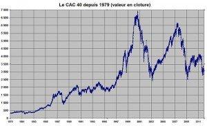 cac_40_1979-2011-300x183