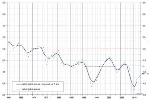 Deficit public en France histo